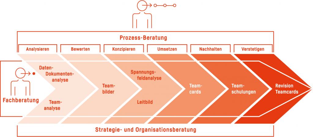 Prozessberatung in Organisationsentwicklungs-Projekten