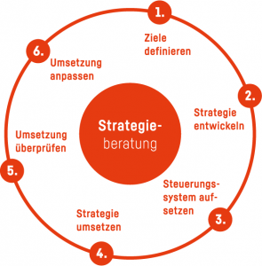 Strategieberatung