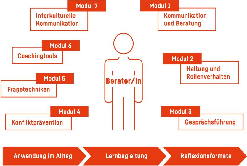 Trainingskanon Beratungsqualität Markt & Integration