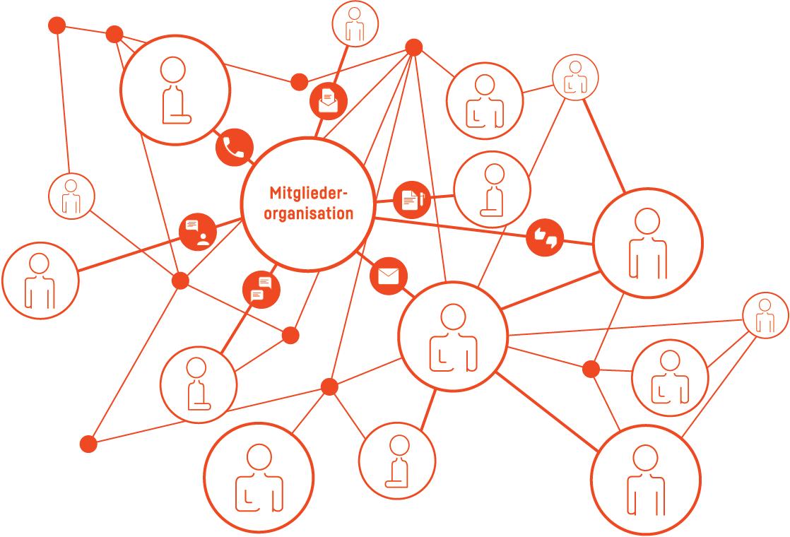 Wirkungsvolle Mitgliederorganisationen