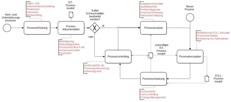 BPMN-modellierter Prozess zur Geschäftsprozess-Optimierung