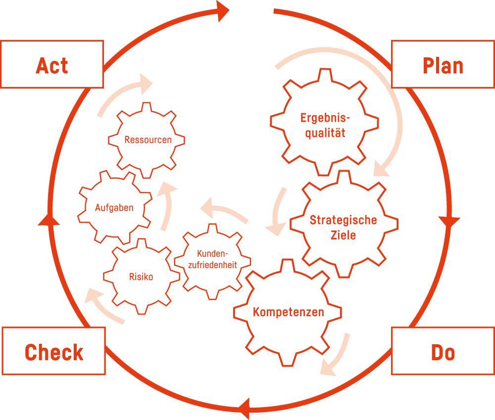 ibo Prozessmanagement