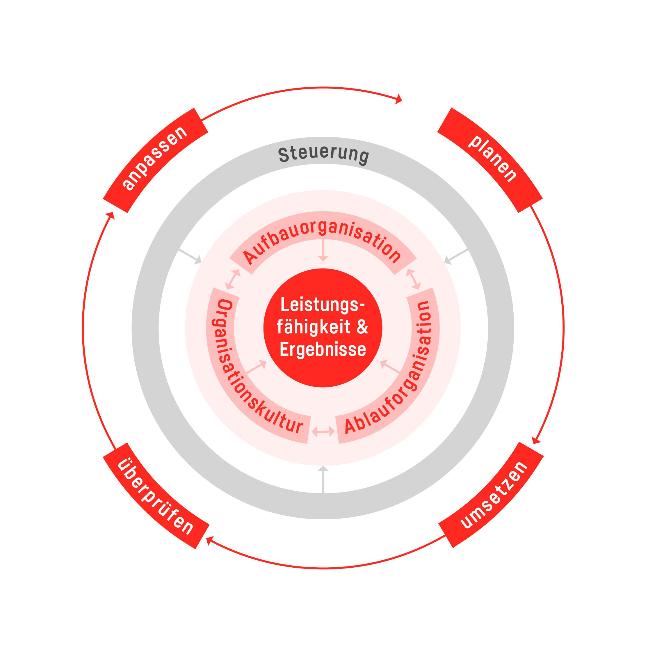 Organisationsverständnis von gfa | public