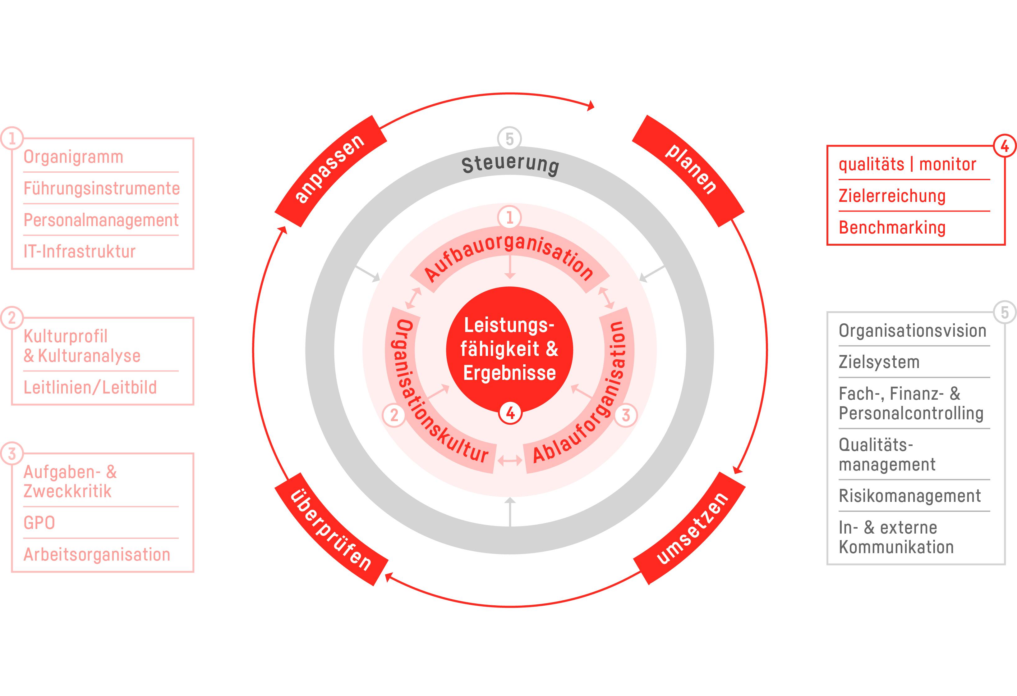 Unser Organisationsverständnis mit Produkten und Leistungen