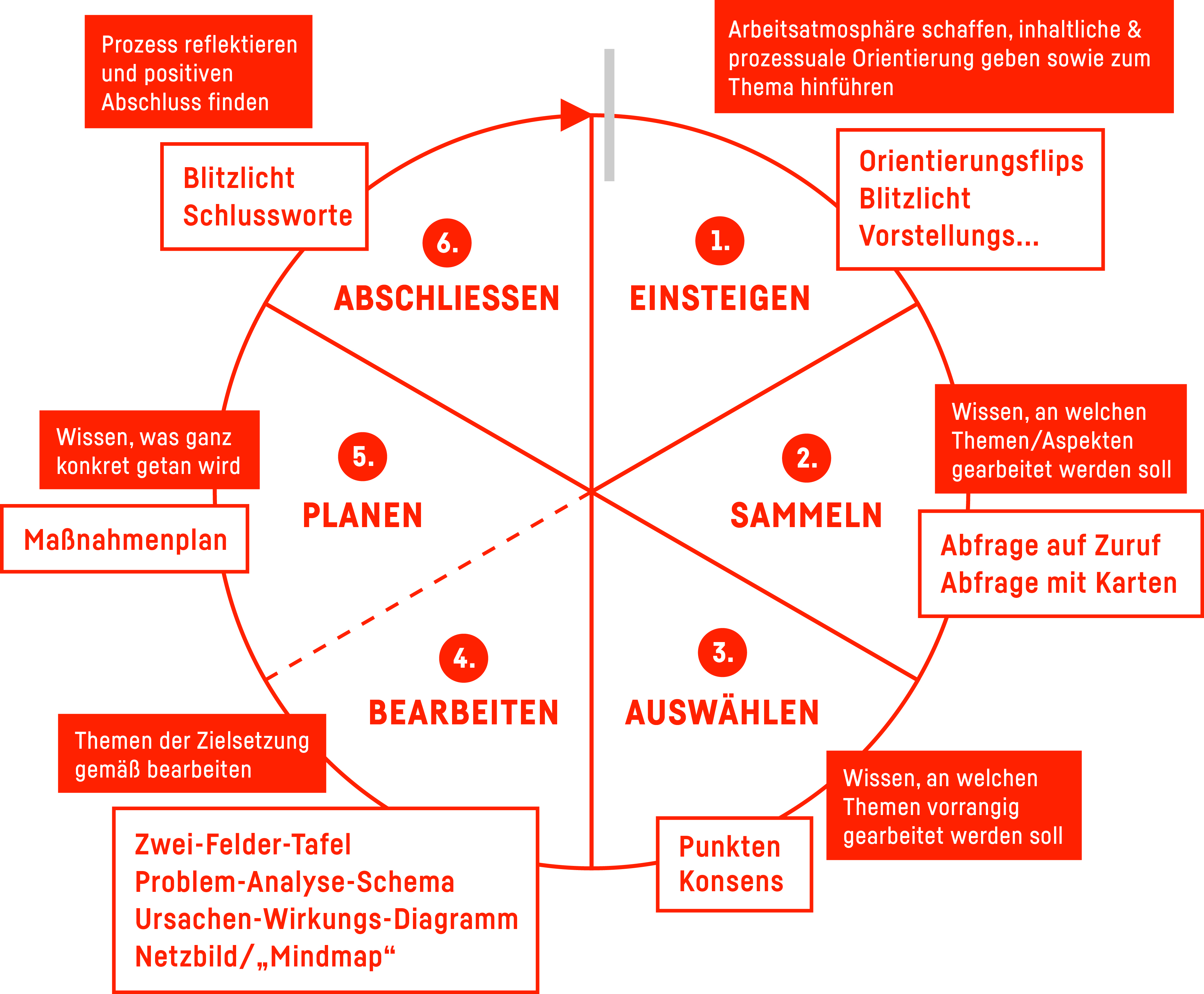 MODERATIOns-Zyklus