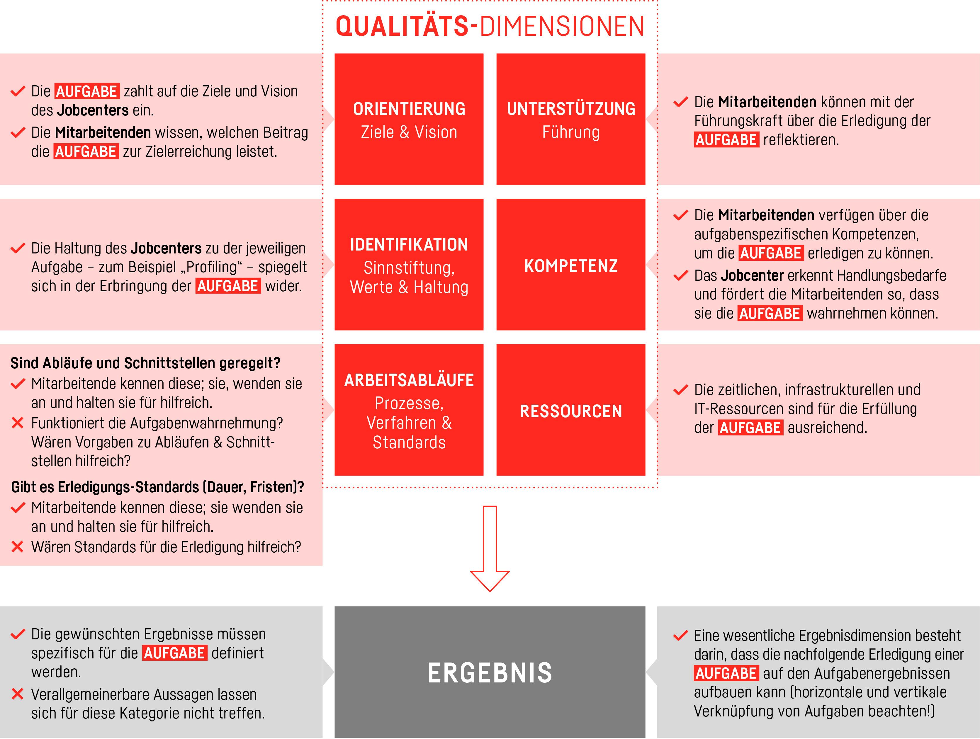 Prüfschema Aufgabenorientierte Qualitätsarbeit