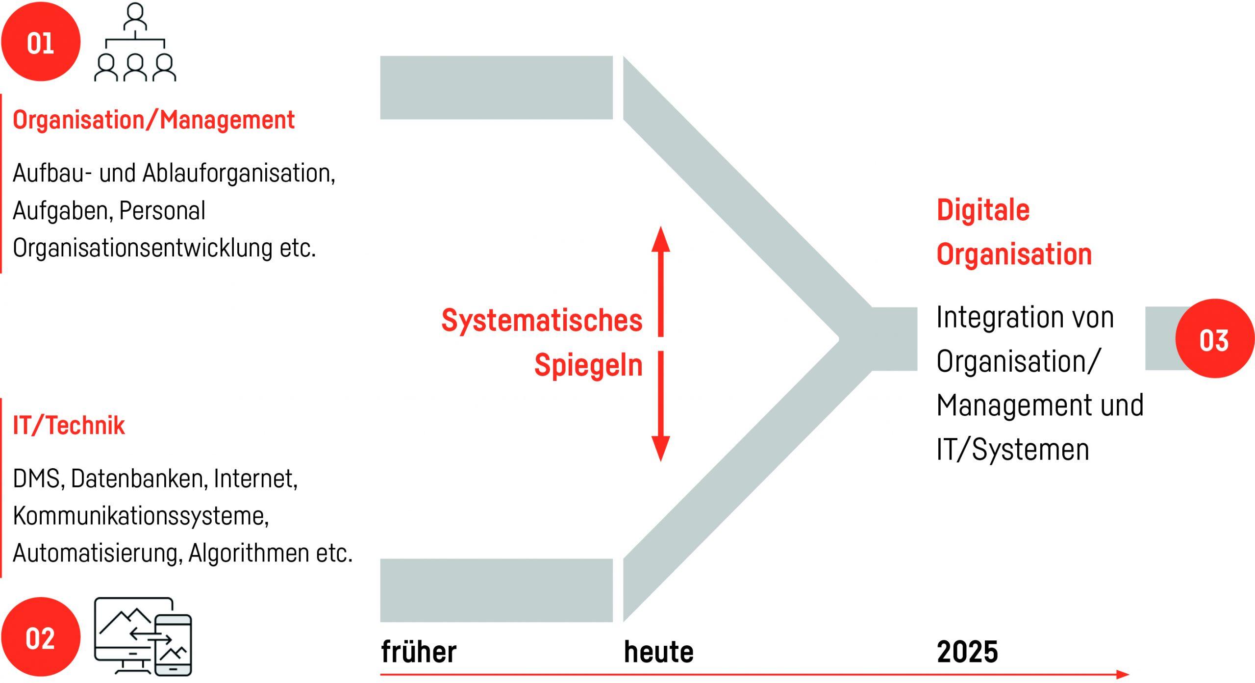 Fusion von Organisation/Management und IT/Technik