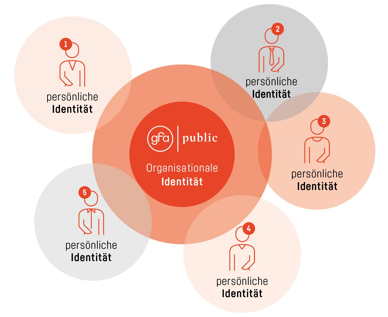 Organisationale Identität und Mitarbeitenden-Identitäten – Das Ich im Wir