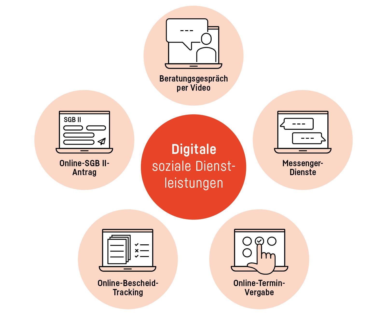 Digitale soziale Dienstleistungen